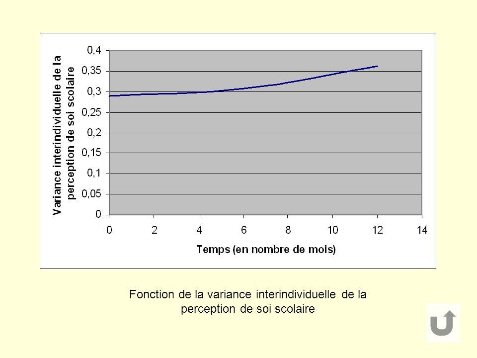 Fonction de la variance interindividuelle de la perception de soi scolaire