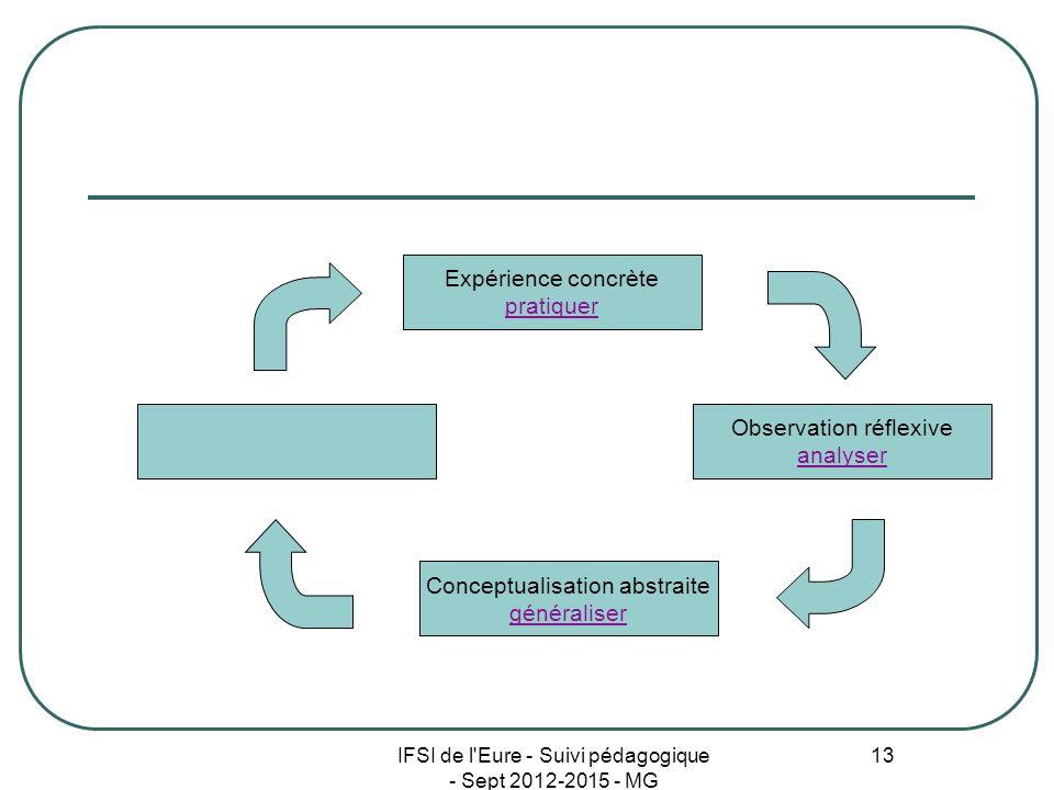 Observation réflexive analyser