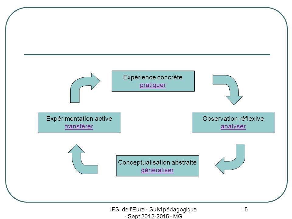Expérimentation active transférer Observation réflexive analyser
