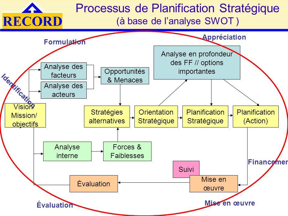 Processus de Planification Stratégique (à base de l'analyse SWOT )