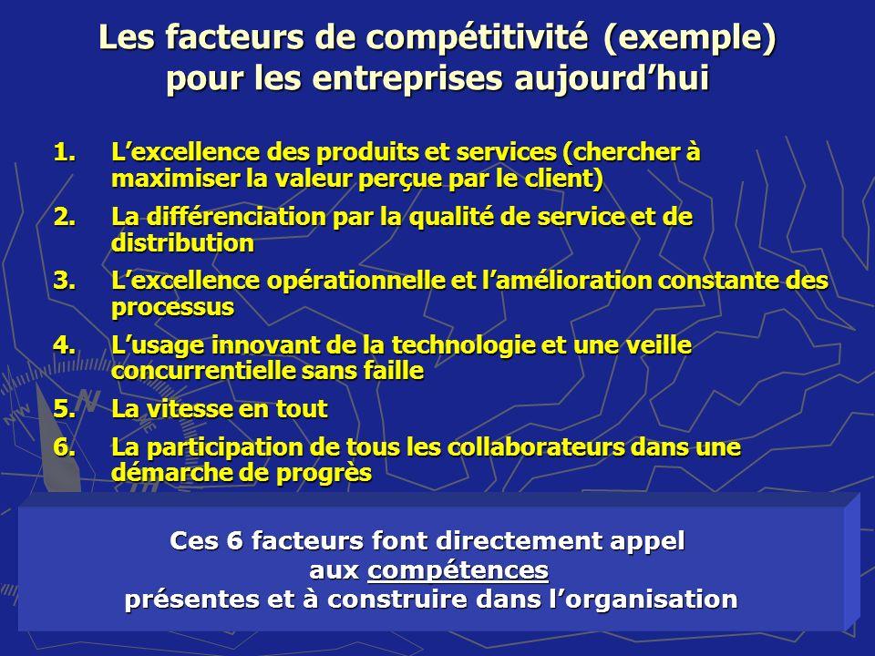 Les facteurs de compétitivité (exemple) pour les entreprises aujourd'hui