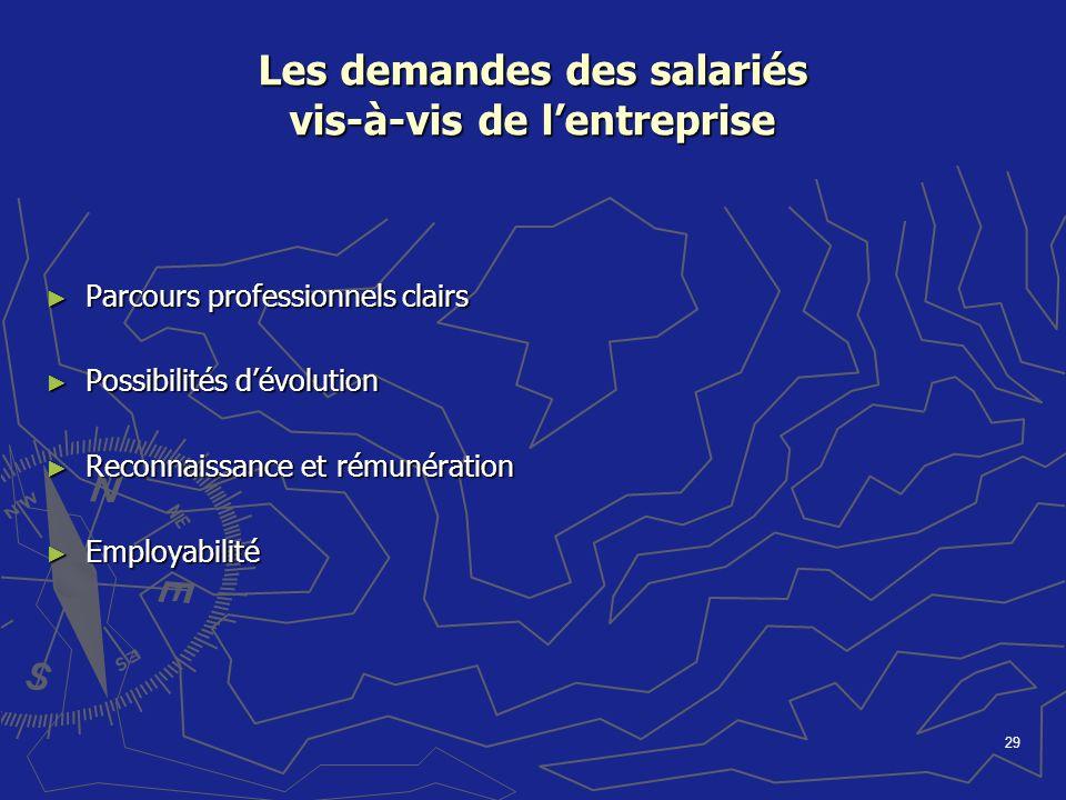 Les demandes des salariés vis-à-vis de l'entreprise