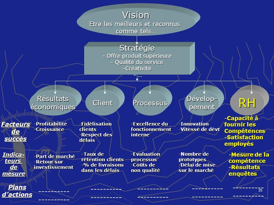 RH Vision Stratégie Résultats économiques Client Processus Dévelop-