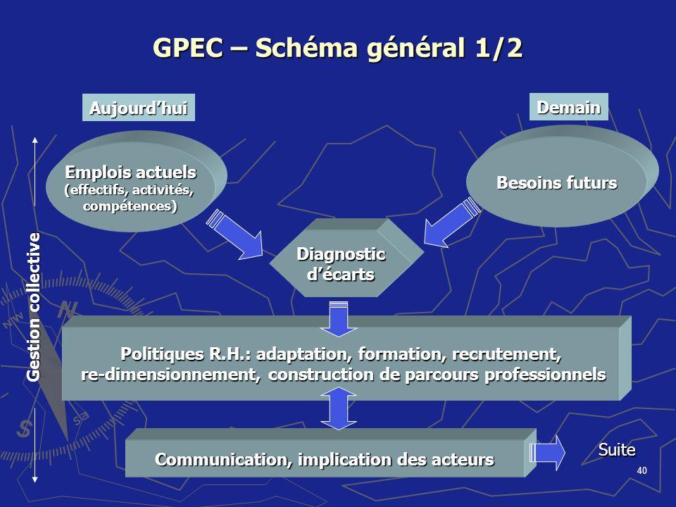GPEC – Schéma général 1/2 Aujourd'hui Demain Emplois actuels