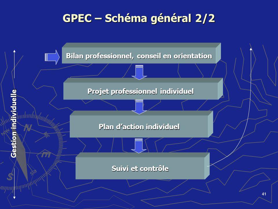 GPEC – Schéma général 2/2 Bilan professionnel, conseil en orientation