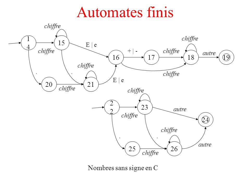 Automates finis chiffre. chiffre. 14. 15. E | e. chiffre. + | - chiffre. autre. 16. 17. 18.