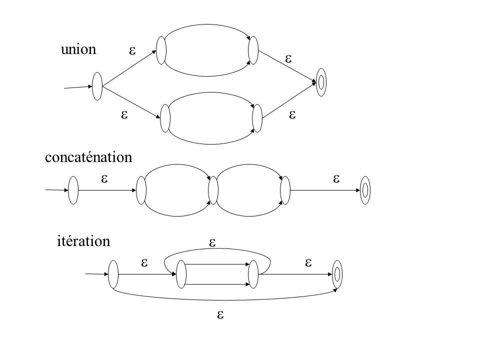 union     concaténation   itération    
