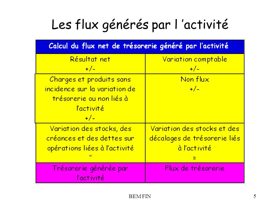 Les flux générés par l 'activité