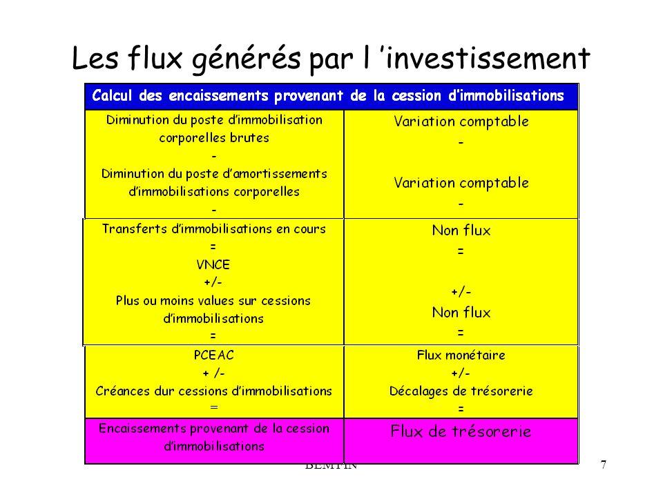 Les flux générés par l 'investissement