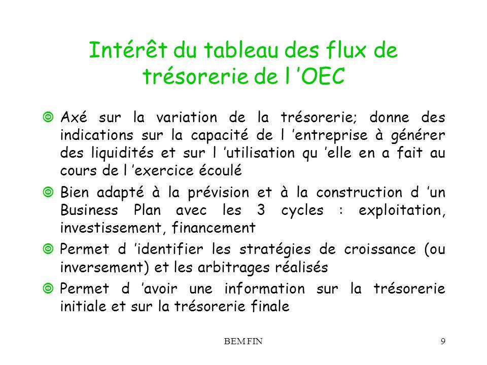 Intérêt du tableau des flux de trésorerie de l 'OEC