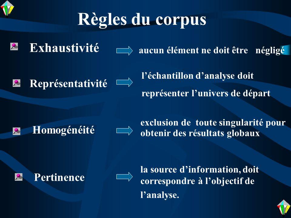 Règles du corpus Homogénéité Pertinence Exhaustivité