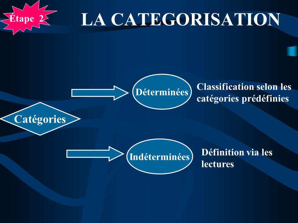 LA CATEGORISATION Catégories Étape 2 Déterminées