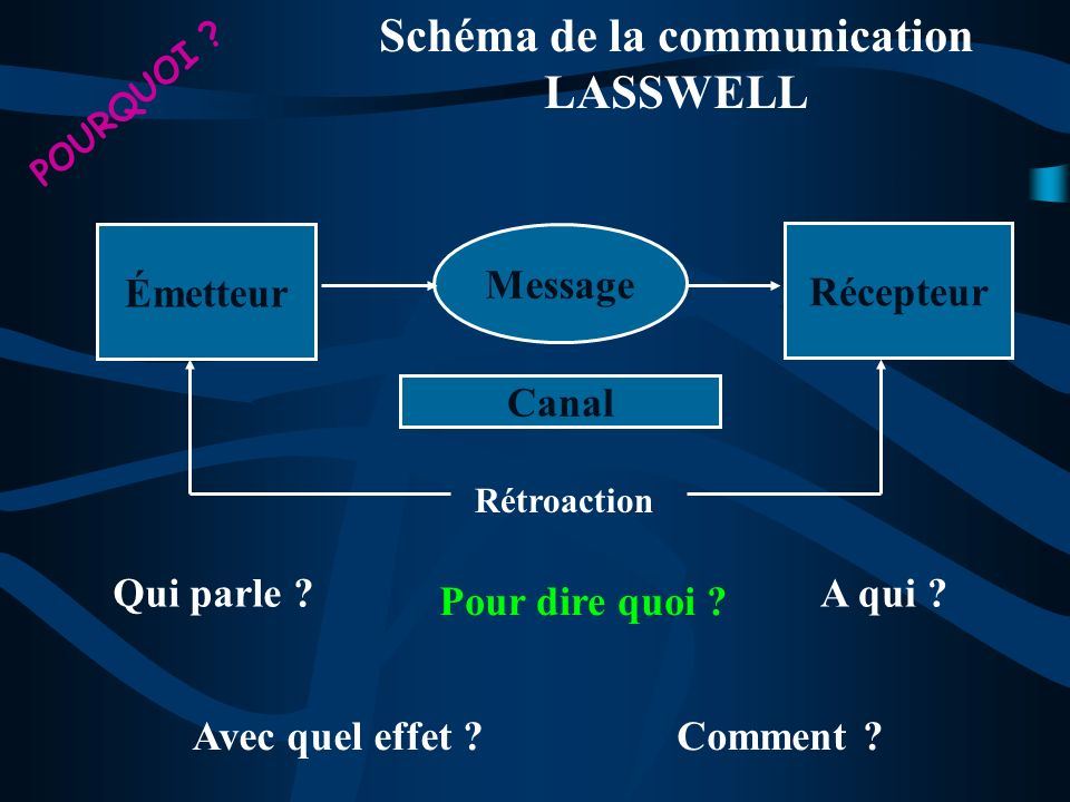 Schéma de la communication LASSWELL