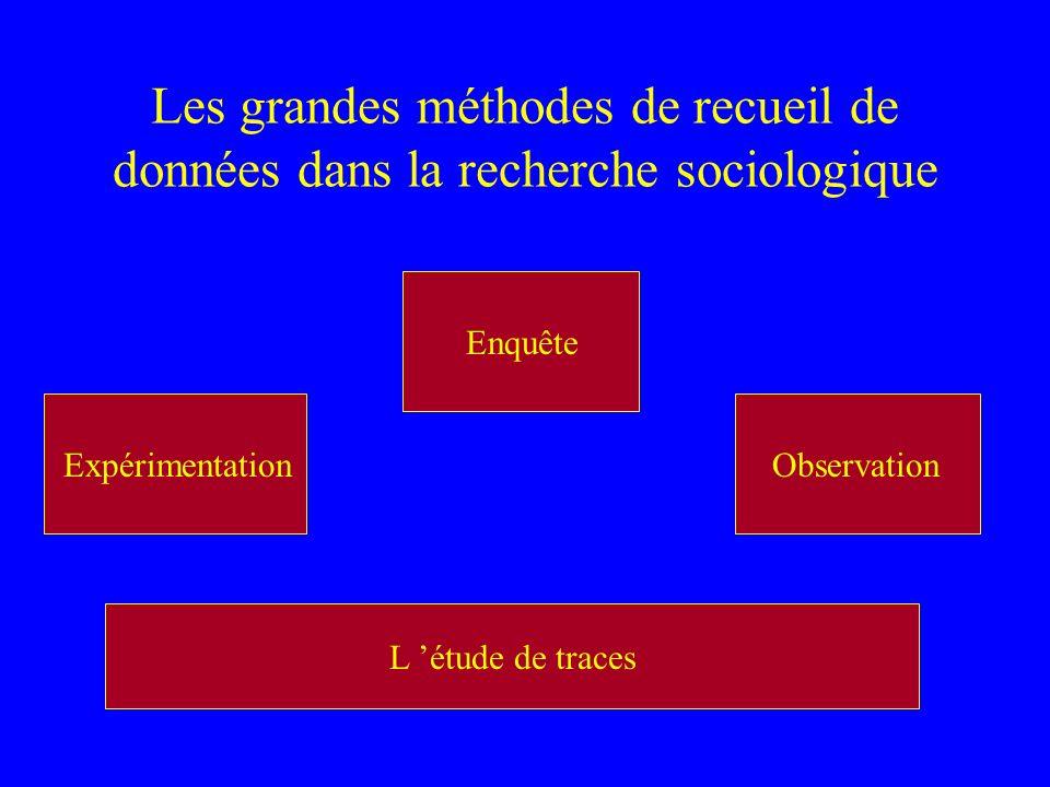 Les grandes méthodes de recueil de données dans la recherche sociologique