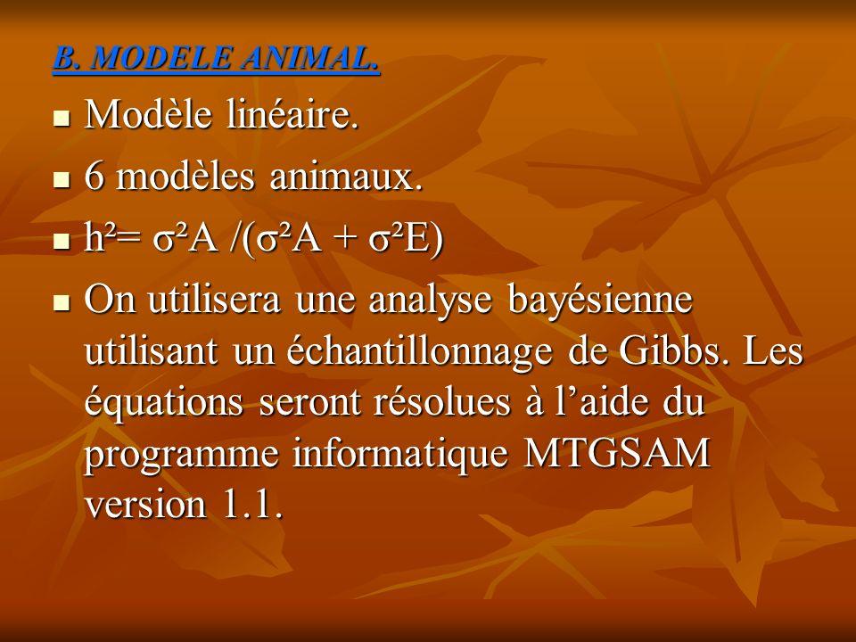 Modèle linéaire. 6 modèles animaux. h²= σ²A /(σ²A + σ²E)