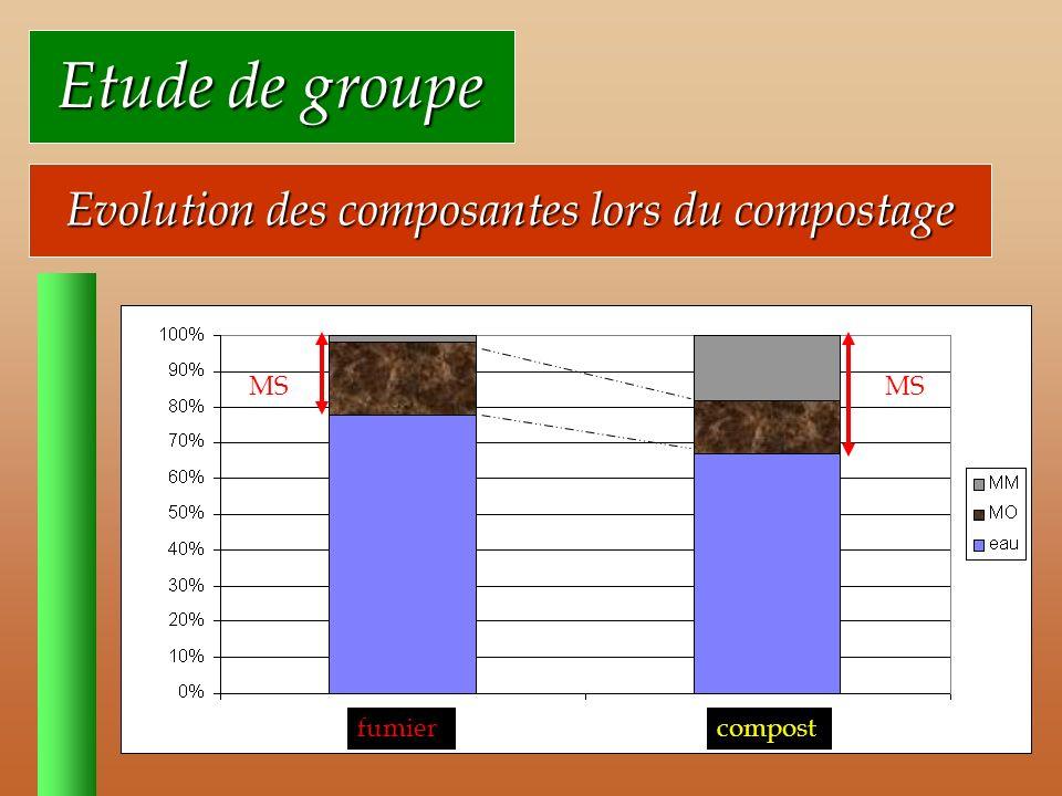 Evolution des composantes lors du compostage
