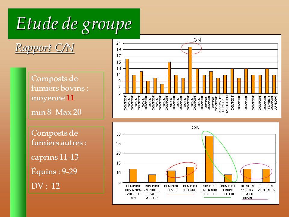 Etude de groupe Rapport C/N Composts de fumiers bovins : moyenne 11