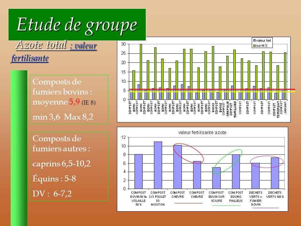 Etude de groupe Azote total : valeur fertilisante