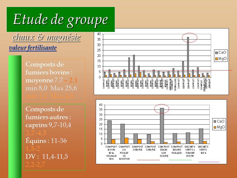 Etude de groupe chaux & magnésie valeur fertilisante