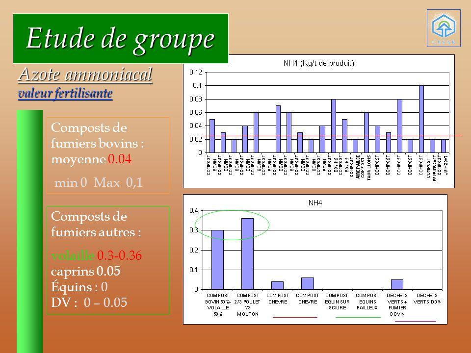 Etude de groupe Azote ammoniacal valeur fertilisante