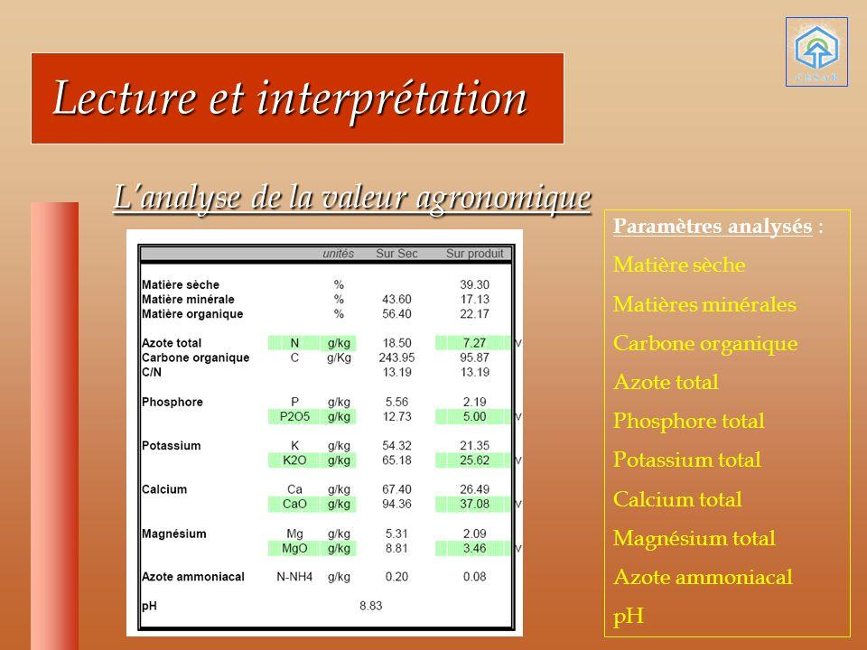 Lecture et interprétation