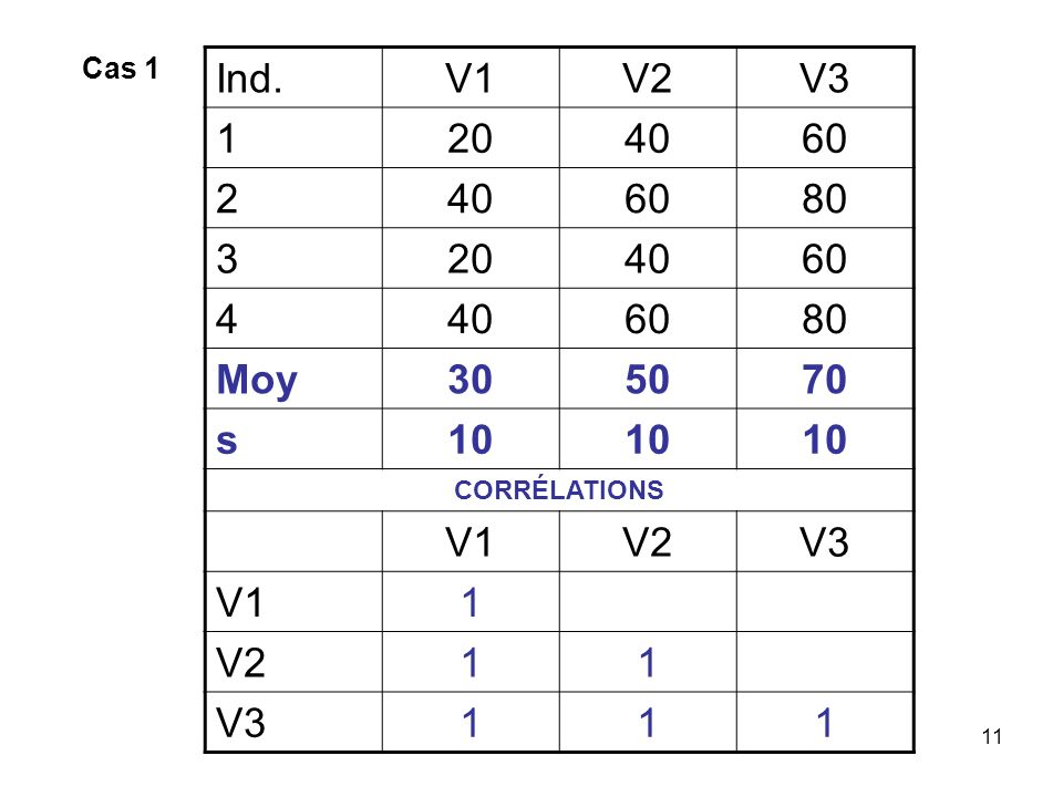 Cas 1 Ind. V1 V2 V3 1 20 40 60 2 80 3 4 Moy 30 50 70 s 10 CORRÉLATIONS