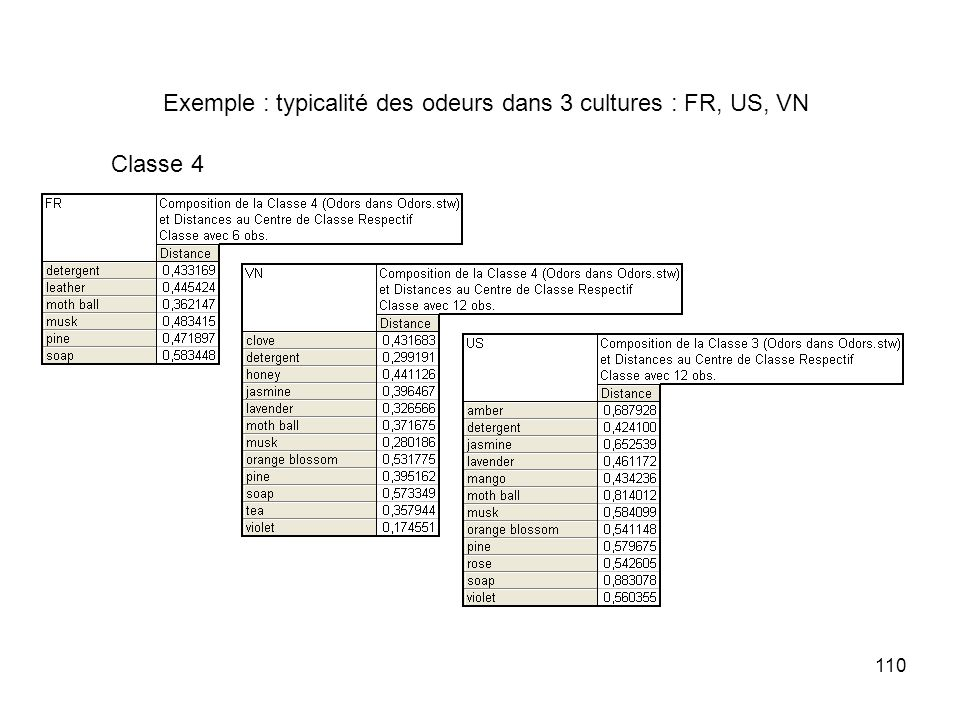 Exemple : typicalité des odeurs dans 3 cultures : FR, US, VN