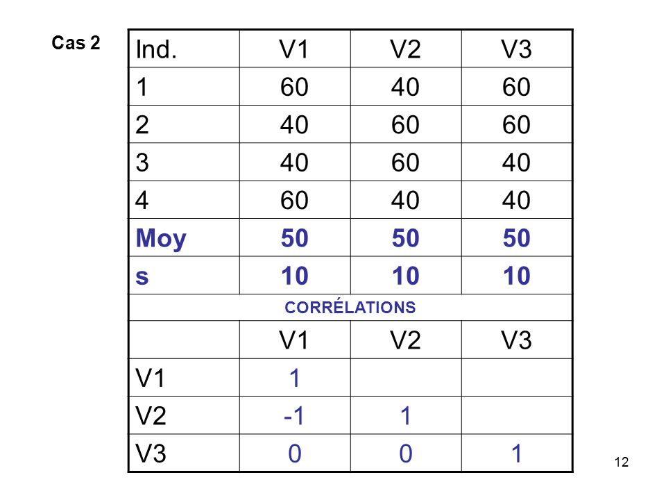 Cas 2 Ind. V1 V2 V3 1 60 40 2 3 4 Moy 50 s 10 CORRÉLATIONS -1