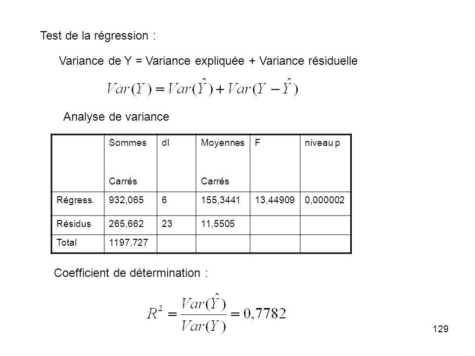 Variance de Y = Variance expliquée + Variance résiduelle