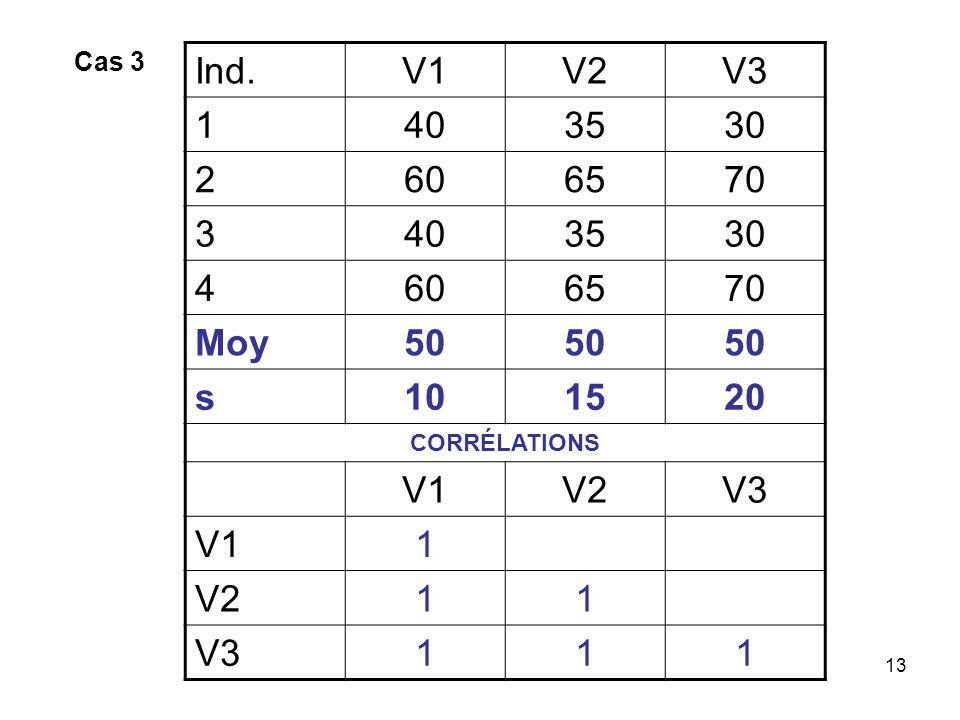 Cas 3 Ind. V1 V2 V3 1 40 35 30 2 60 65 70 3 4 Moy 50 s 10 15 20 CORRÉLATIONS