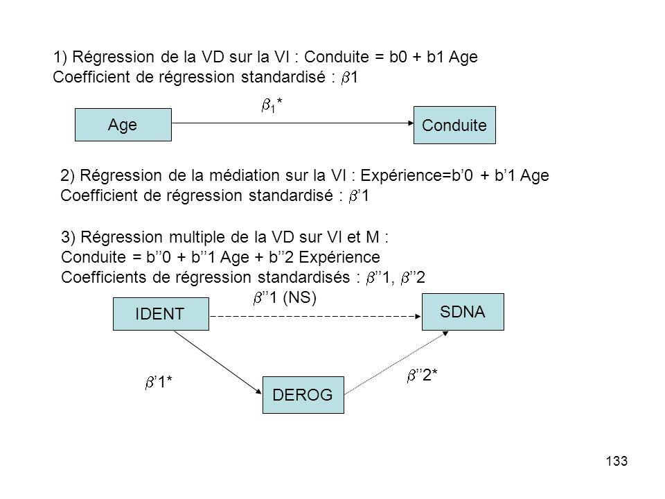 1) Régression de la VD sur la VI : Conduite = b0 + b1 Age
