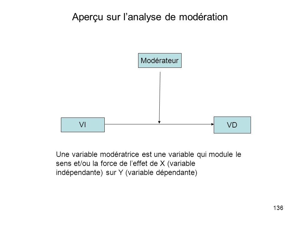Aperçu sur l'analyse de modération