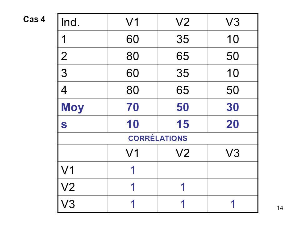 Cas 4 Ind. V1 V2 V3 1 60 35 10 2 80 65 50 3 4 Moy 70 30 s 15 20 CORRÉLATIONS