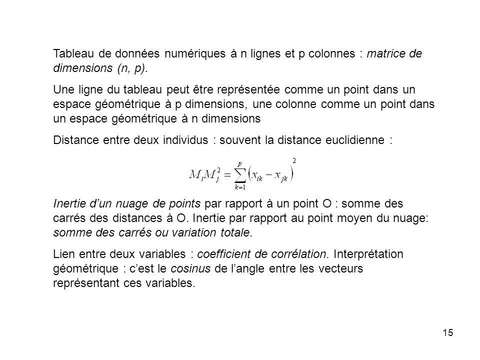 Tableau de données numériques à n lignes et p colonnes : matrice de dimensions (n, p).