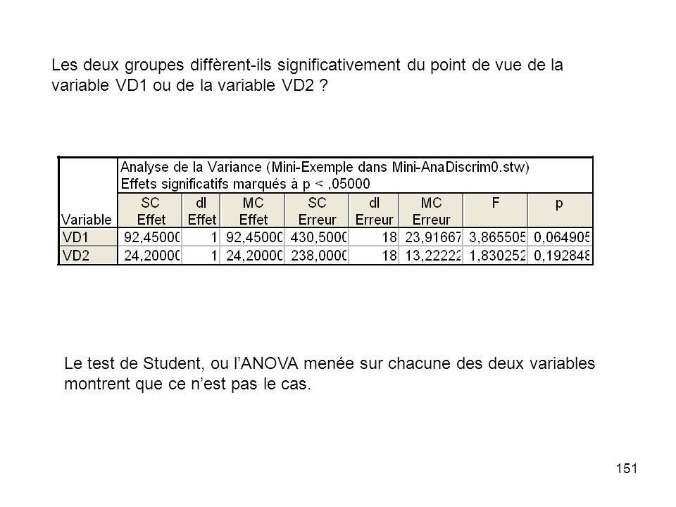 Les deux groupes diffèrent-ils significativement du point de vue de la variable VD1 ou de la variable VD2