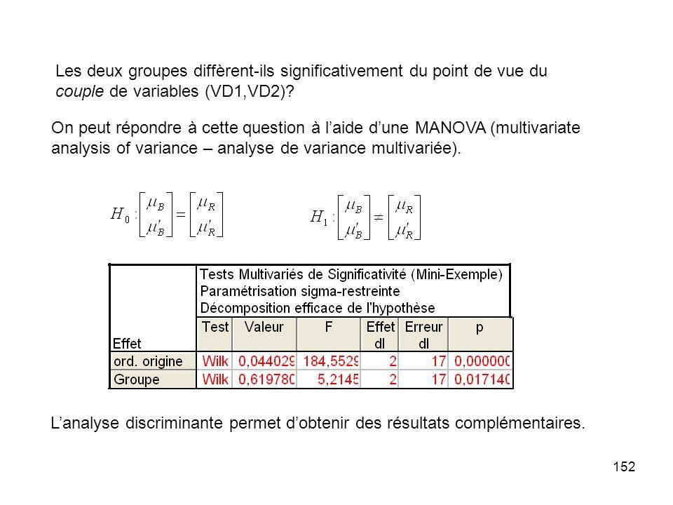 Les deux groupes diffèrent-ils significativement du point de vue du couple de variables (VD1,VD2)