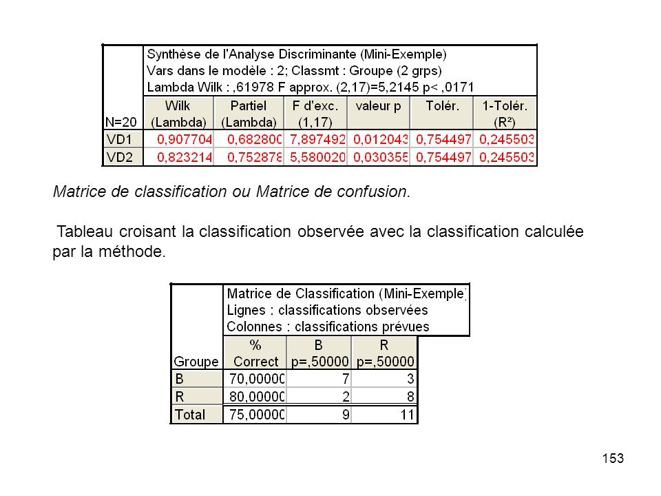 Matrice de classification ou Matrice de confusion.