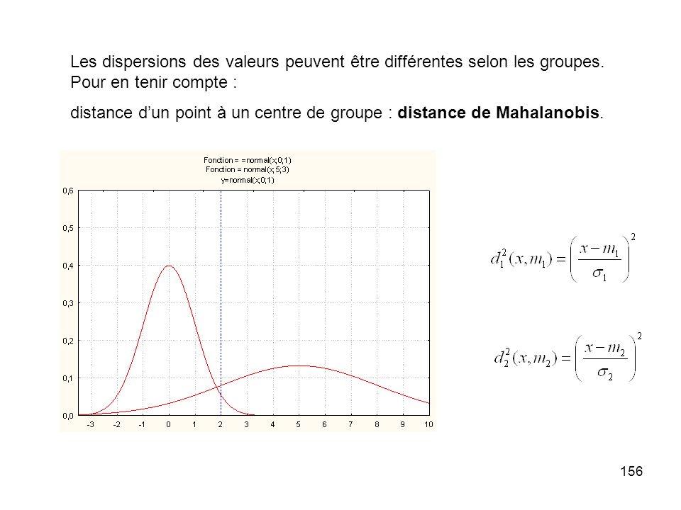 Les dispersions des valeurs peuvent être différentes selon les groupes