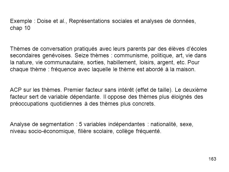 Exemple : Doise et al., Représentations sociales et analyses de données, chap 10