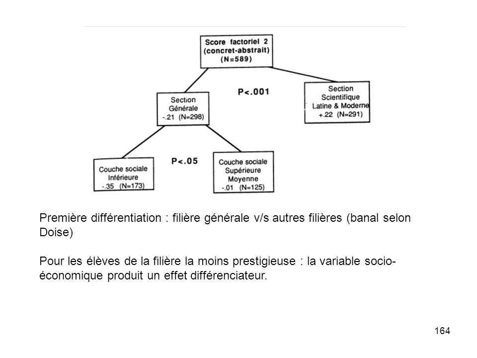 Première différentiation : filière générale v/s autres filières (banal selon Doise)