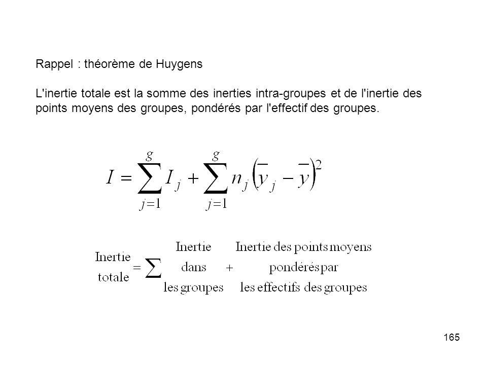 Rappel : théorème de Huygens