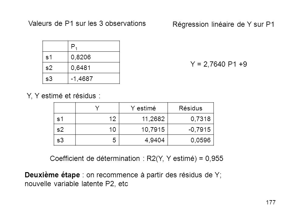Coefficient de détermination : R2(Y, Y estimé) = 0,955