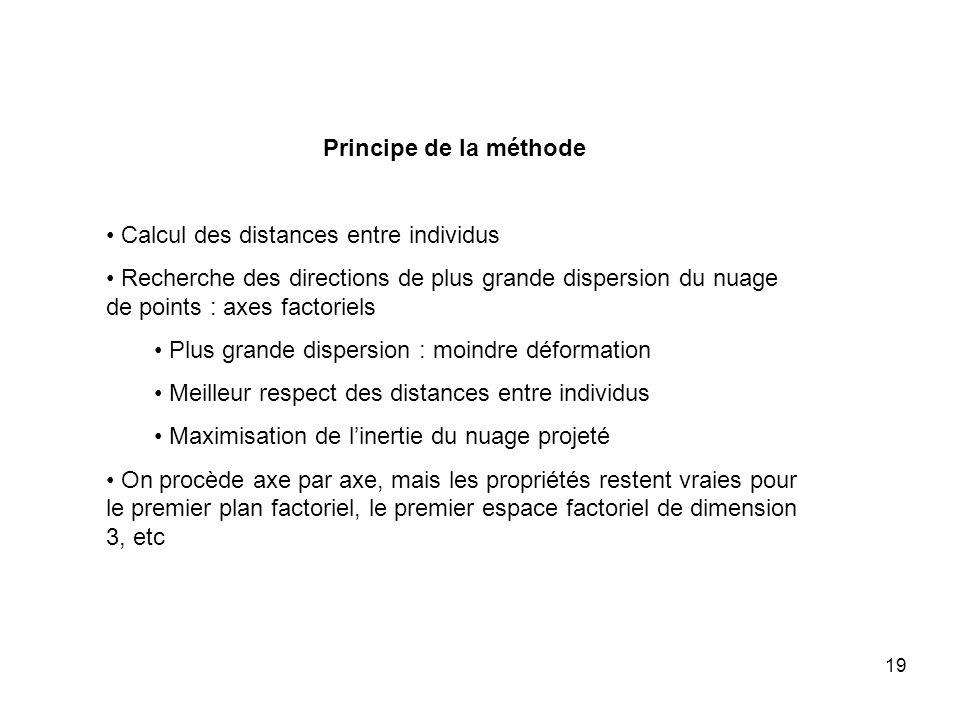 Principe de la méthode Calcul des distances entre individus. Recherche des directions de plus grande dispersion du nuage de points : axes factoriels.