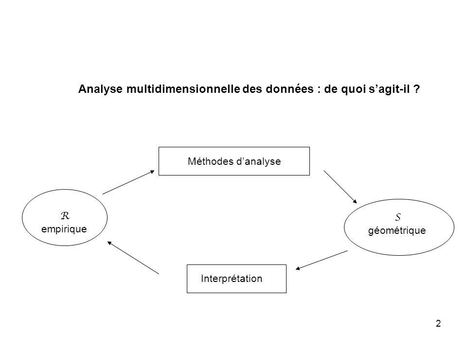 Analyse multidimensionnelle des données : de quoi s'agit-il