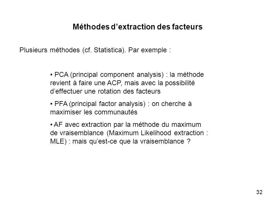 Méthodes d'extraction des facteurs