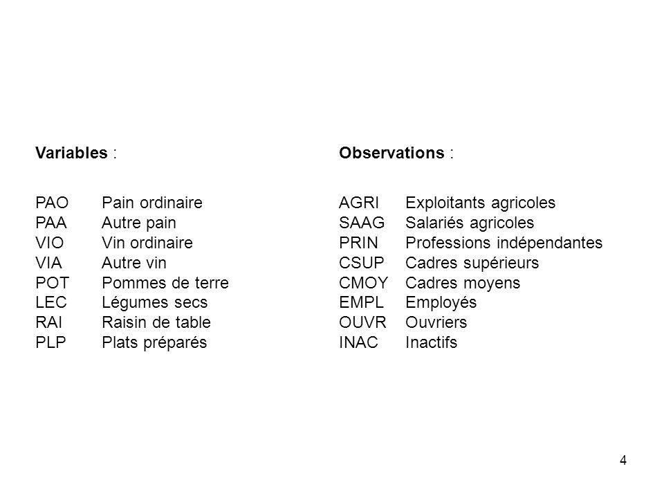 Variables :
