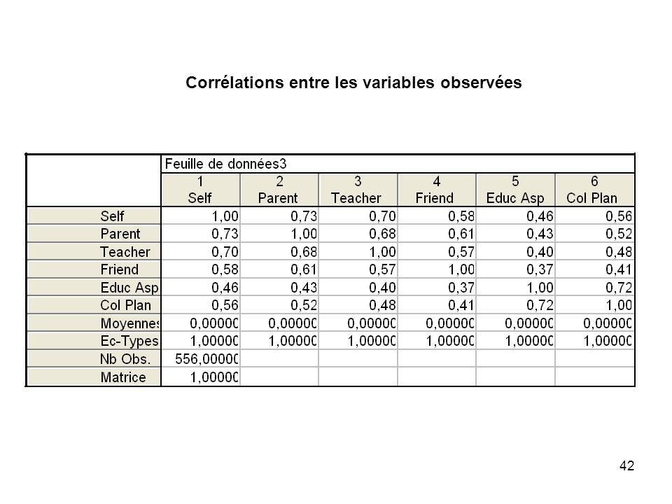Corrélations entre les variables observées