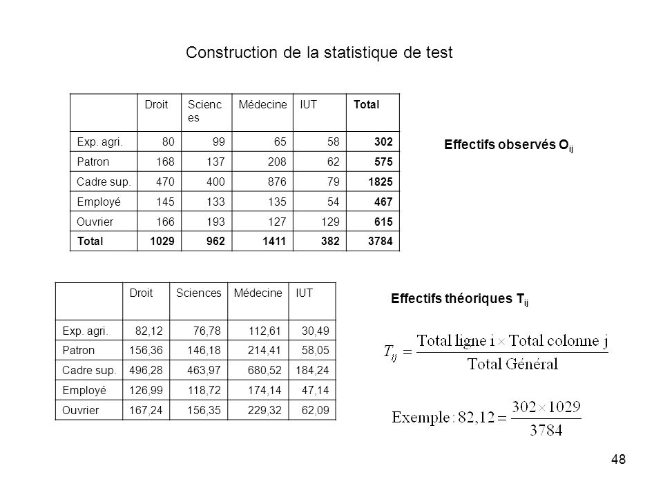 Construction de la statistique de test
