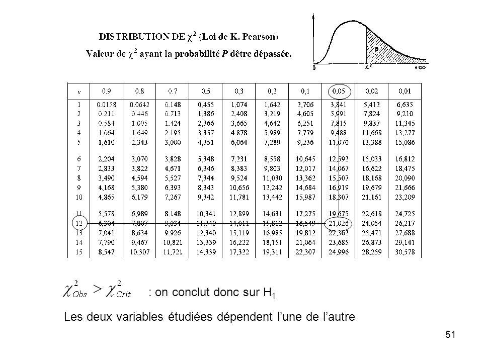: on conclut donc sur H1 Les deux variables étudiées dépendent l'une de l'autre