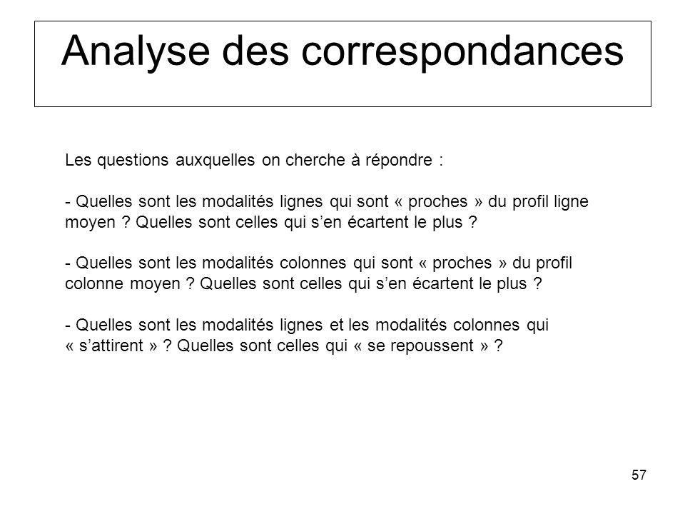 Analyse des correspondances
